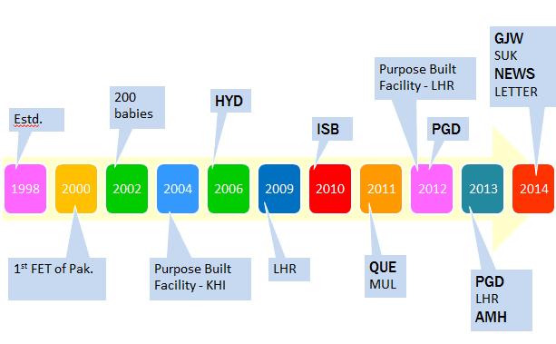 Roadmap - Australian Concept Infertility Medical Center