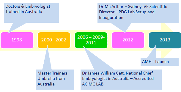 Roadmap - Australian Concept Infertility Medical Center